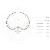 DPA d:facto™ 4018V Capsule